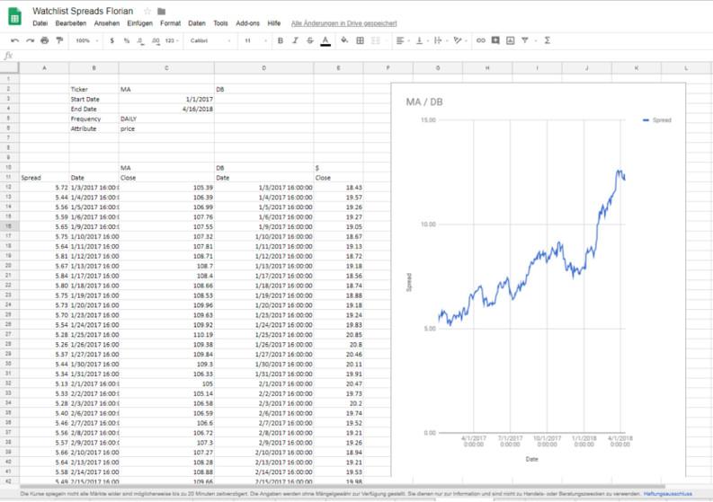 Eine Spreadtrade-Tabelle mit Chart